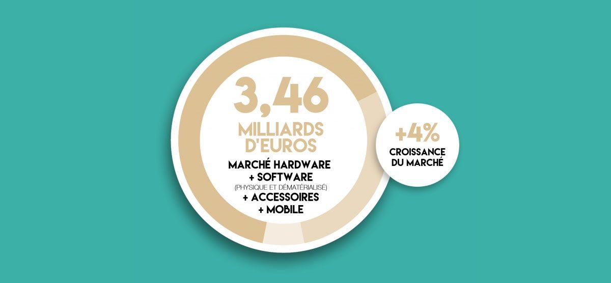 Nouveau record pour le marché du jeu vidéo français en 2016