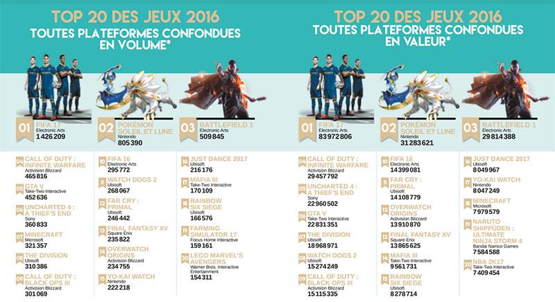 Top ventes jeux vidéo 2016